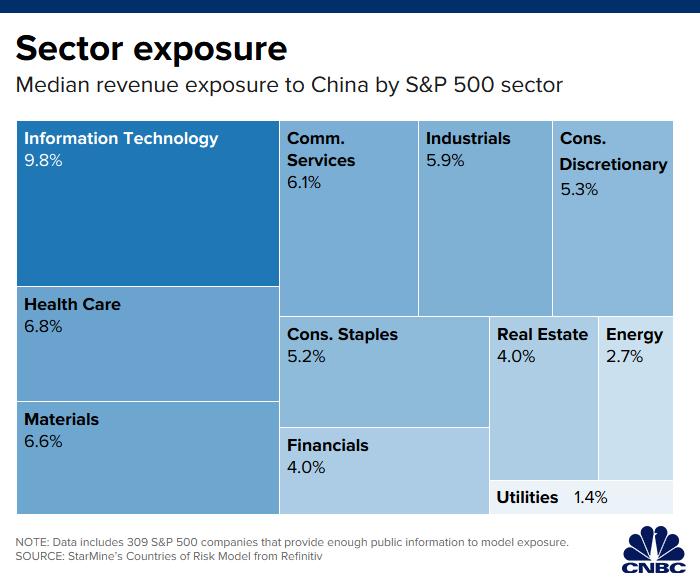 L'issue des négociations commerciales entre les États-Unis et la Chine fera ou cassera ces stocks en fin d'année