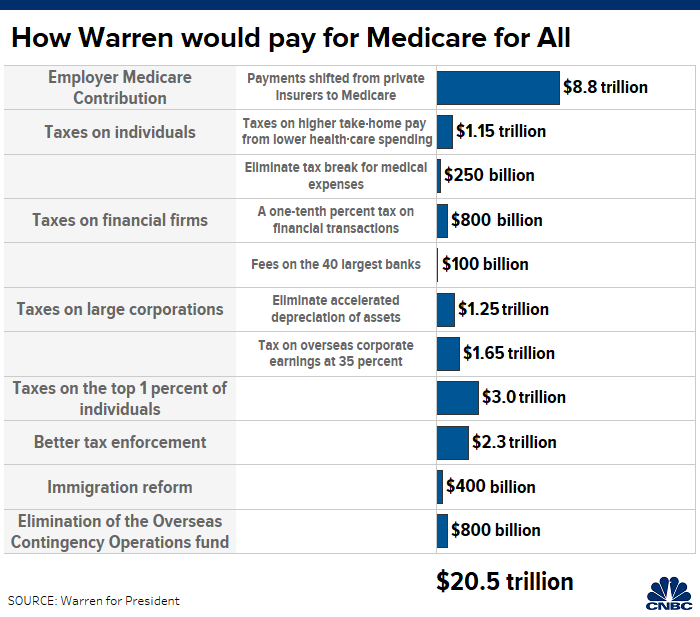 Health Care Plans >> Elizabeth Warren Releases Plan To Pay For Medicare For All