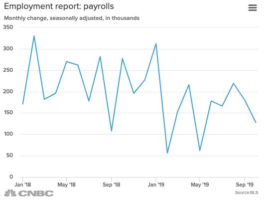 Hasil gambar untuk October job creation comes in at 128,000, easily topping estimates even with GM auto strike