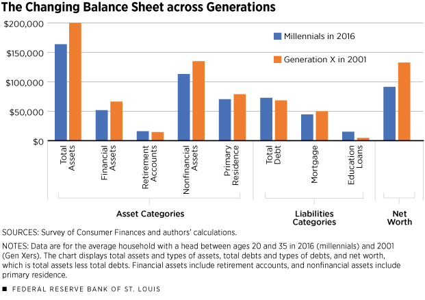 Millennials earn 20% less than baby boomers did—despite ...