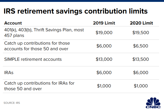 Itemized Deductions 2020 List.7 Ways To Cut Your Tax Bill Before Dec 31