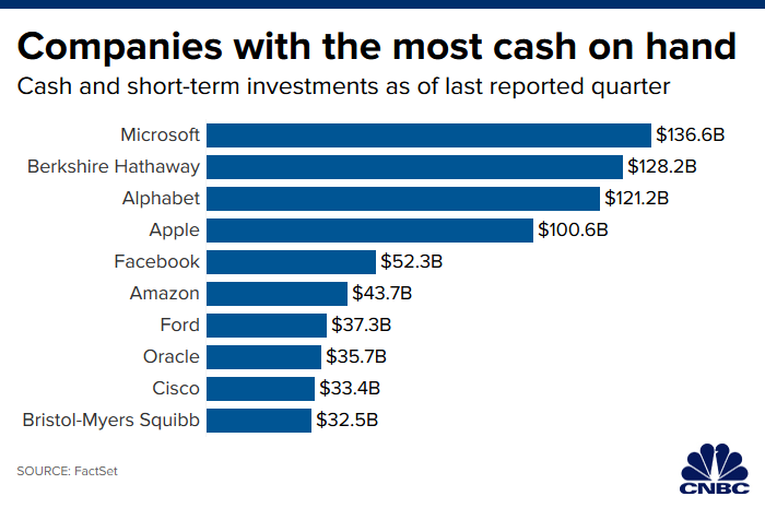 Best Short Term Investments 2020.Microsoft Apple Alphabet Top List Of Companies With Most