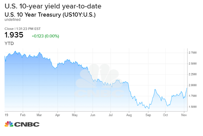 Bond yields are surging, and the scary recession warning