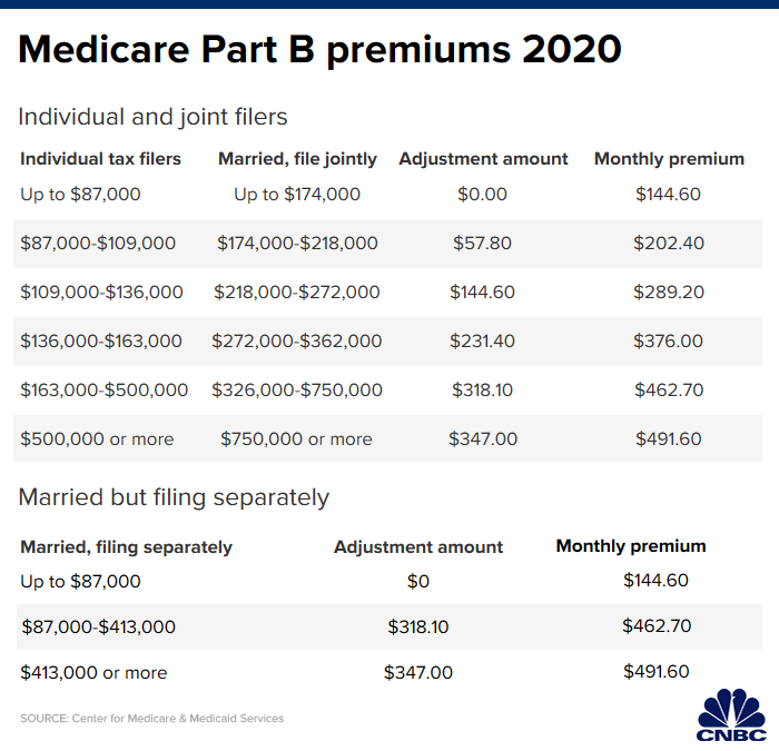 Nursing Home Costs 2020.Here S How Much More You Ll Pay For Medicare Part B In 2020
