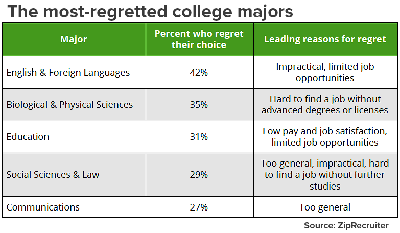 Best College Majors 2020.The 5 College Majors American Students Most Regret Picking