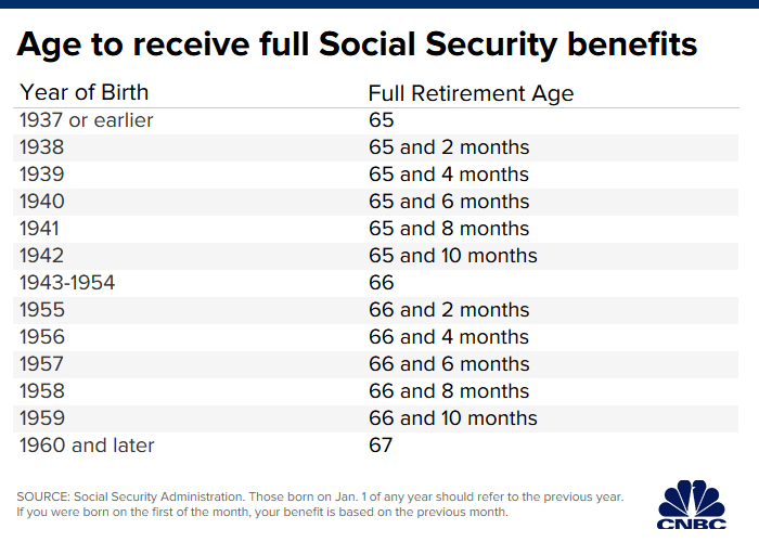 Here S Why Raising The Social Security Age Is A Terrible Idea