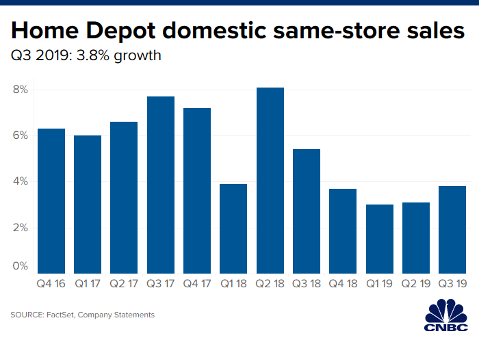 Home Depot Cuts 2019 Forecast After Sales Miss Shares Drop Nightly Business Report