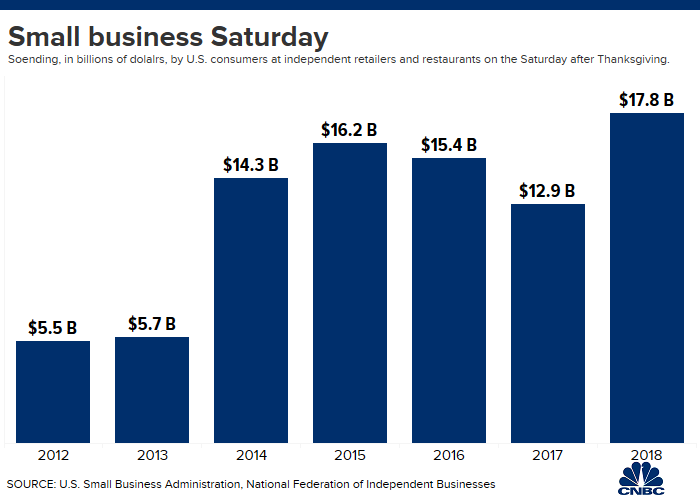 2020 Small Business Saturday.Towns Try To Stoke Excitement For Small Business Saturday