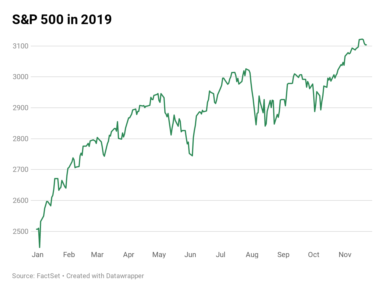 Stock Market Trends 2020.Wall Street S Stock Forecasters See Just A 5 Gain In 2020
