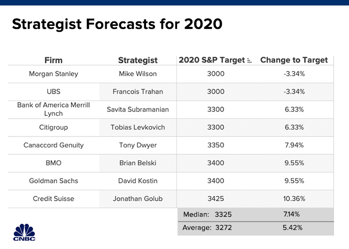 Best Stock For 2020.Wall Street S Stock Forecasters See Just A 5 Gain In 2020