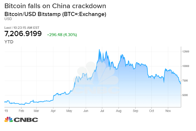 Bitcoin sinks to a 6-month low as China accelerates crackdown