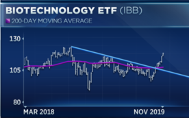 Best Etf For 2020.Biotech Is Busting Out But Trader Says Managed Care Stocks