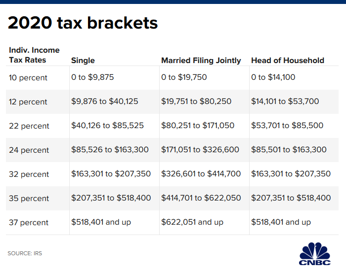 New Tax Rates 2020 Vs 2019.Tax Cuts 2 0 Could Include Rate Reduction For The Middle Class