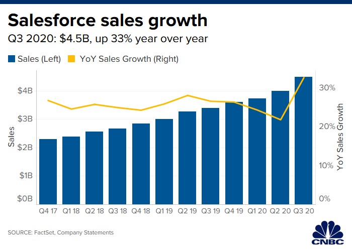 Salesforce's stock bounces around after revenue and profit beat