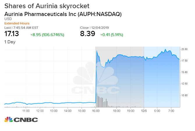 Shares of biotech Aurinia surge 78% after positive data for Lupus drug - Stocks Hours