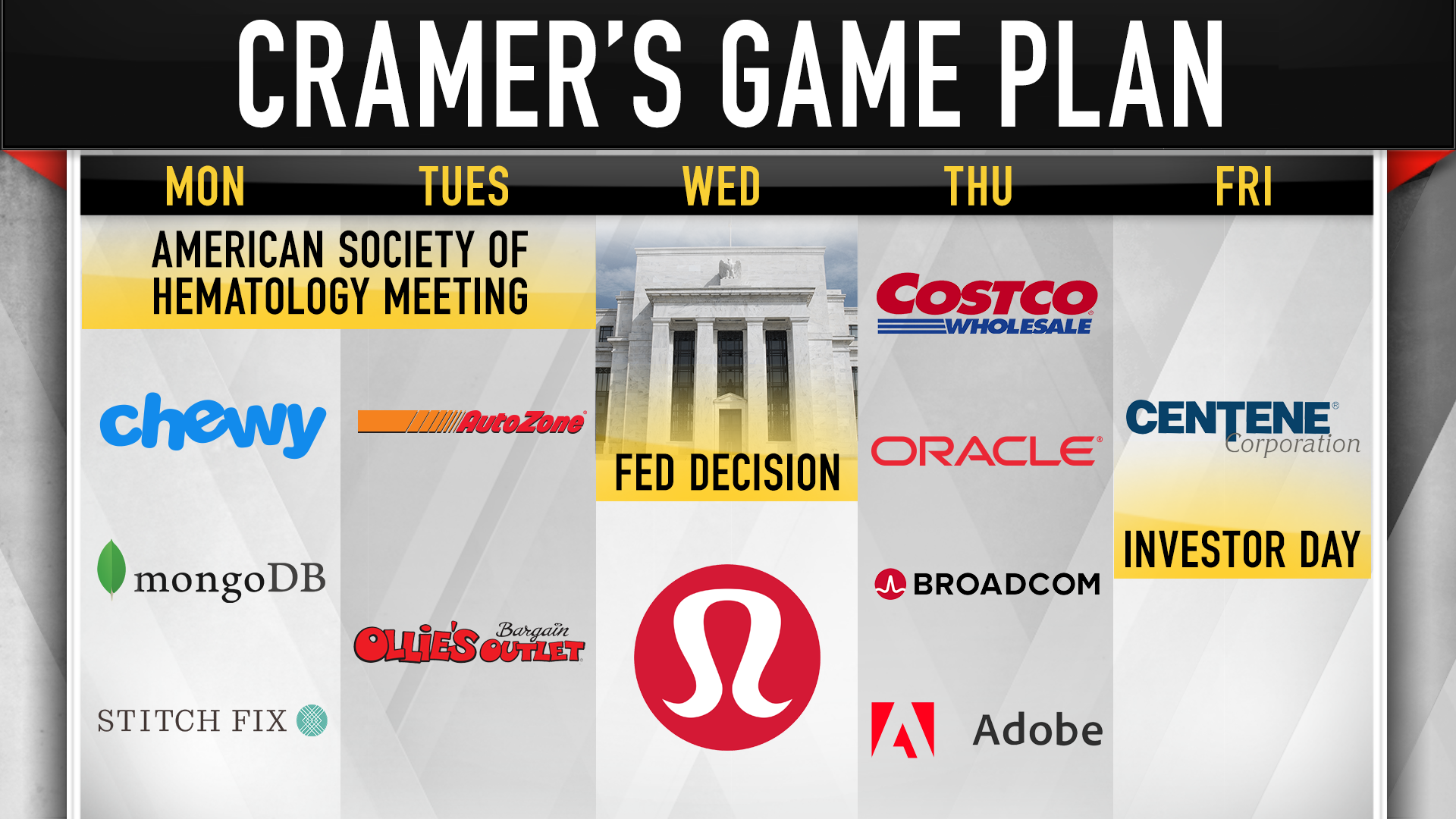 Cramer's week ahead: 'Amazing' jobs report gives us a break from China trade news