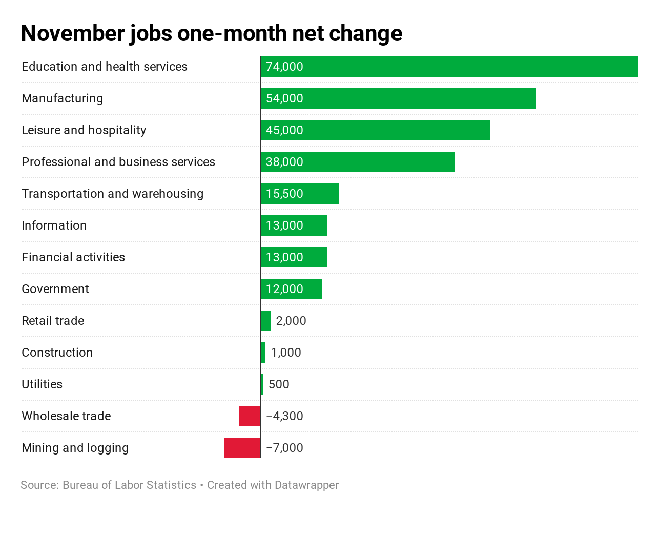 Here's where the jobs are — in one chart