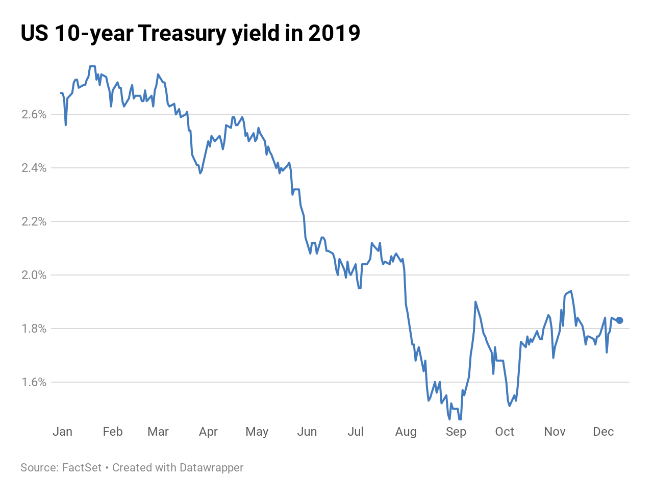 Mobile Home Interest Rates 2020.10 Year Treasury Yield Under 1 8 After Fed Signals No Hikes