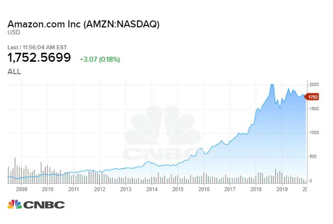 Amazon Stock Chart Live Famba