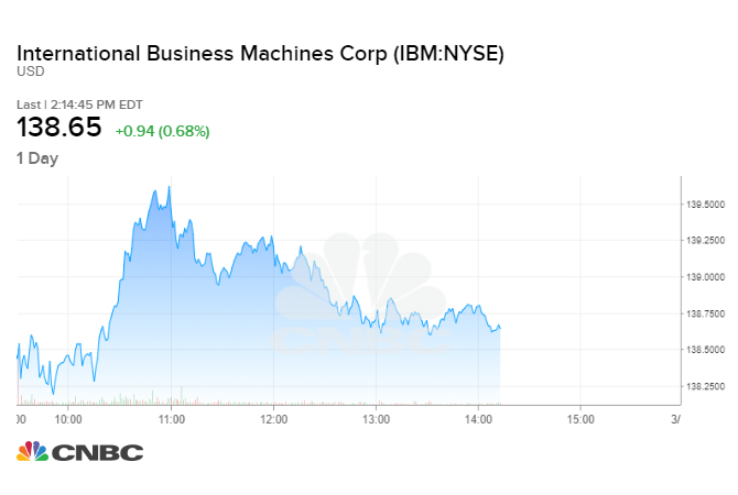 If you put $1,000 in IBM 10 years ago, here's how much you'd have now