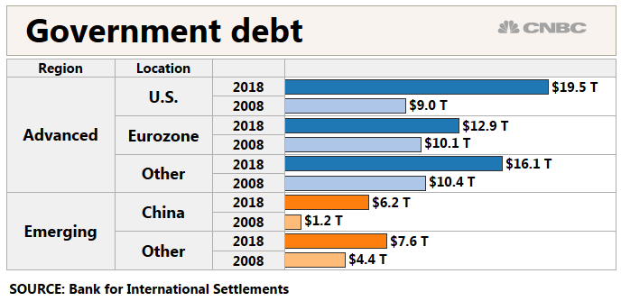 Global debt up 50 percent since the financial crisis, S&P says