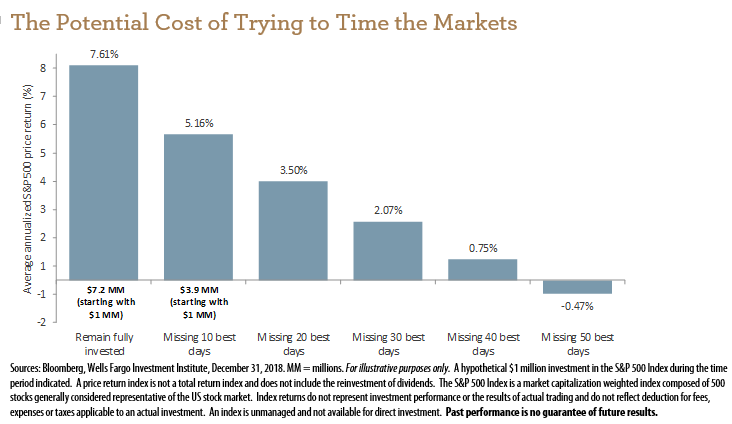 This chart shows just how dangerous it can be to try to time the market