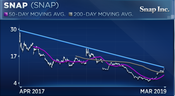 Snap may have doubled this year, but don't buy because of 'FOMO,' says technician