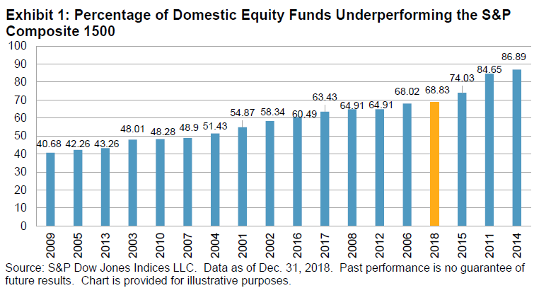 Active fund managers trail the S&P 500 for the ninth year in