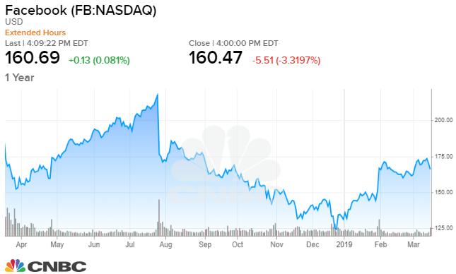 Beware of Facebook's lower stock price, portfolio manager warns
