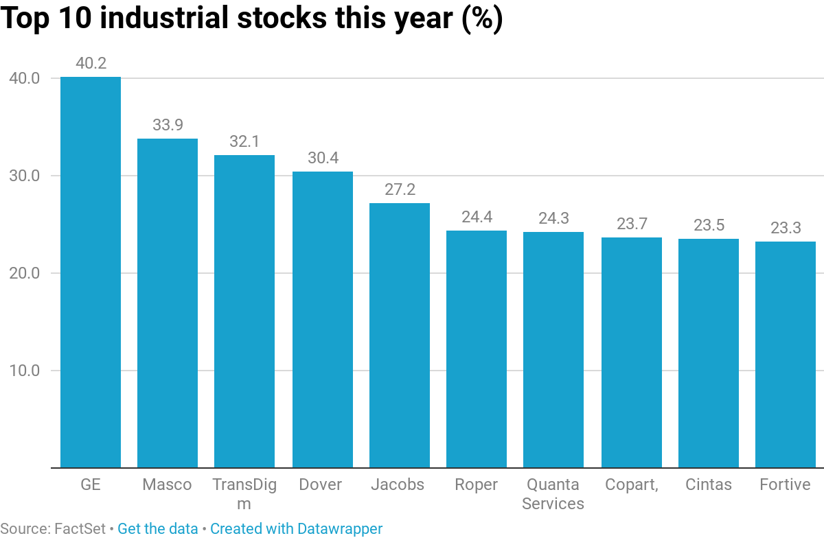 Industrials could outperform in 2019 as their earnings grow