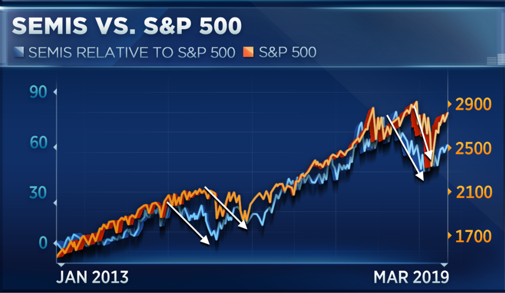 This group of stocks may be the leading indicator of the 21st century