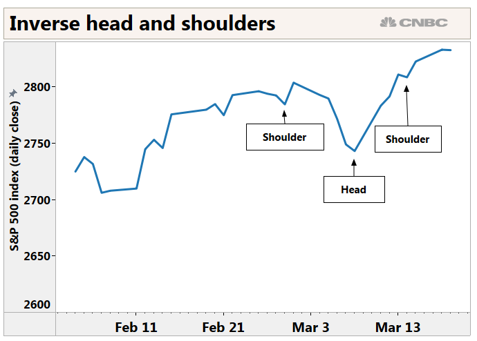 S&P 500 forms bullish 'inverse headshoulders' pattern