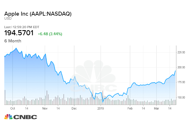 Apple shares surge to 4-month high, as stock chart points to