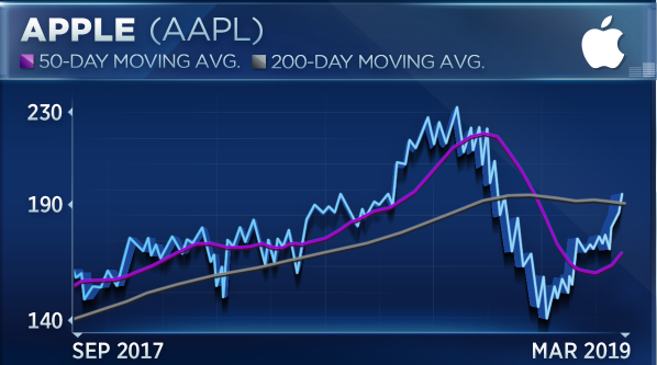 Don't chase Apple into this 'battleground' range, says chart analyst