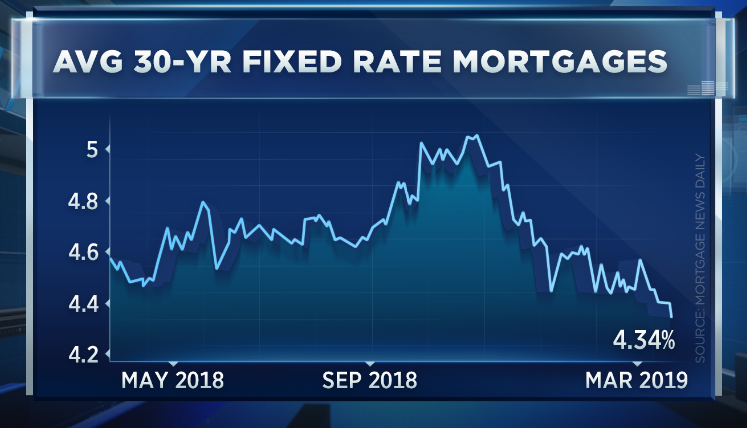 Mortgage rates just tanked thanks to the Fed – and they could go even lower