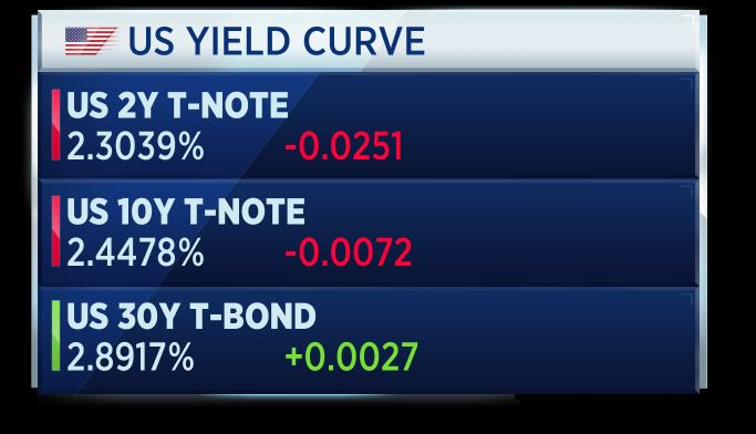 The US bond yield curve has inverted  Here's what it means