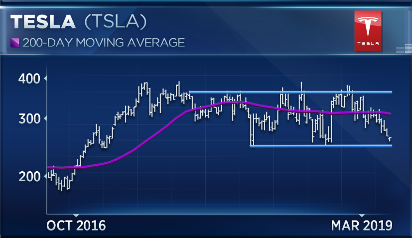 Tesla could rally nearly 40 percent, but it may not be a buy: Analyst
