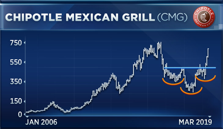 Chipotle's stock is having its best quarter ever—here's how to play it