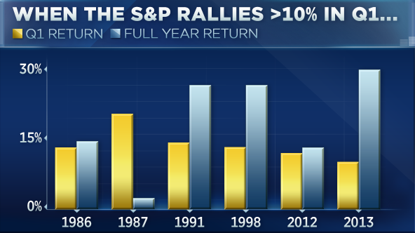 S&P is having its best quarter since 2009, and history points to another surge