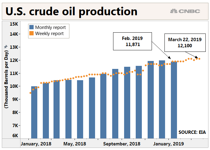 US oil output slips in January, hits monthly record in December