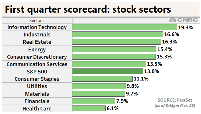 Best Sectors For 2019 Here are the winners and losers from the first quarter of 2019