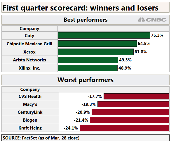 Here are the winners and losers from the stock market's first quarter of 2019