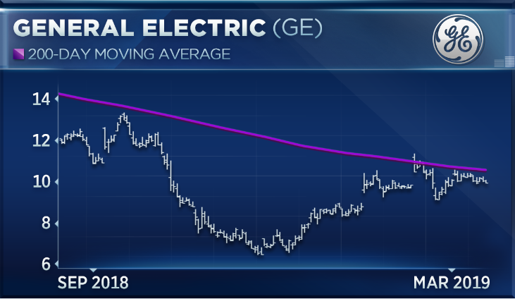Ge Is One Of 2019s Top Performing Stocks And Expert Sees