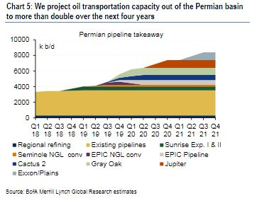 Permian oil output doubling to 8 million barrels, boosting exports