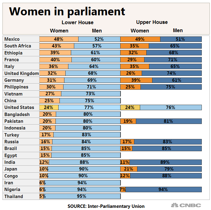 The US ranks 75th in women's representation in government