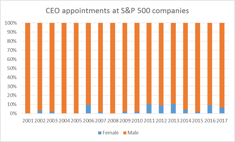 Female CEOs are scarce, but history shows they can produce
