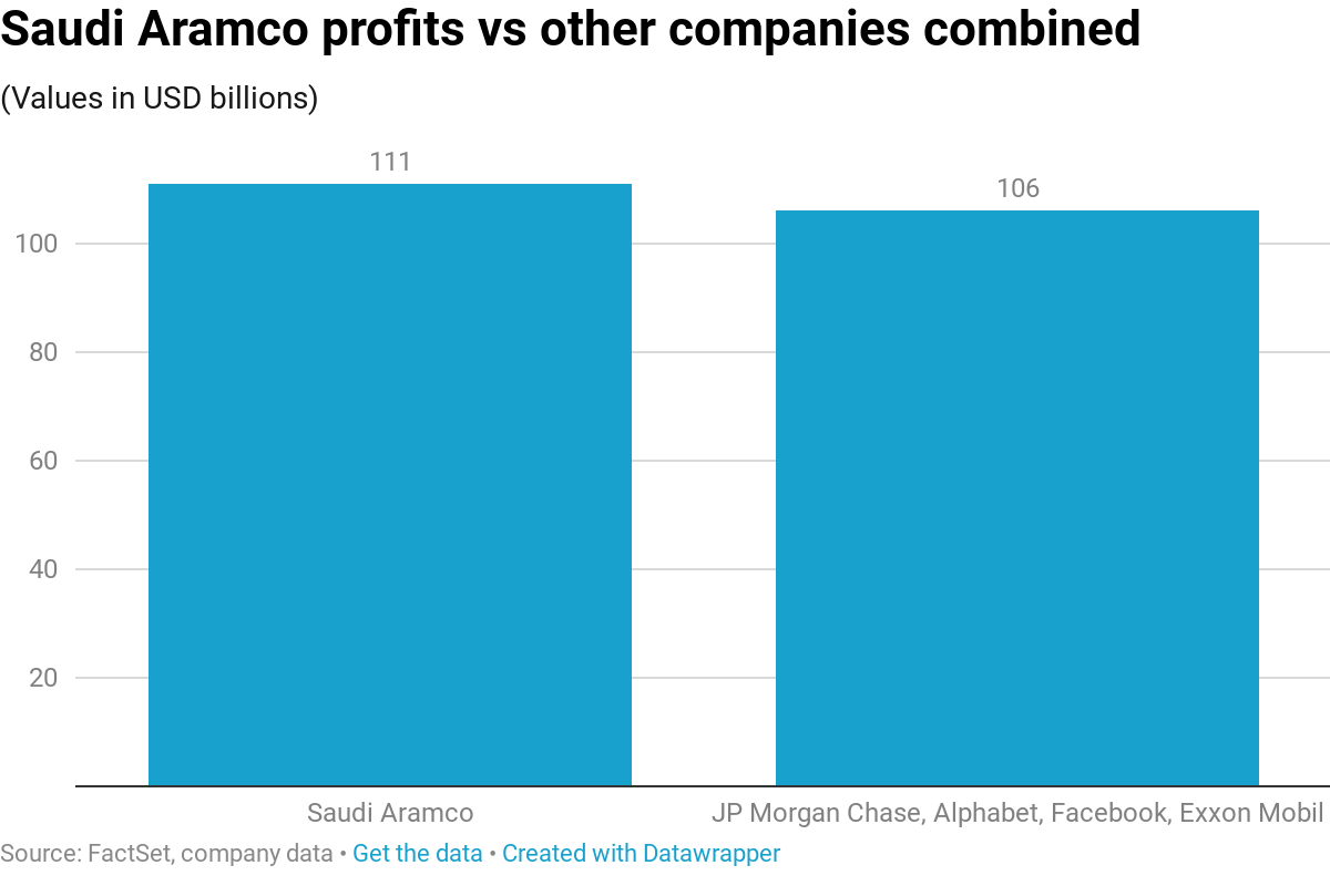 Saudi Aramco made $111 billion in 2018, tops Apple as most