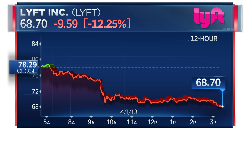 Lyft price 4 weeks after ipo