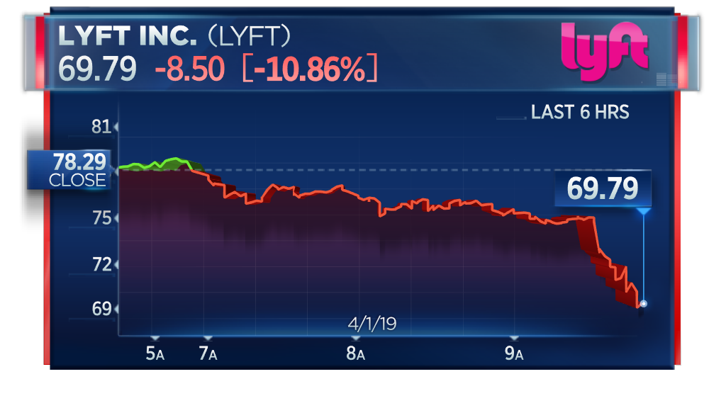 Lyft sells shares before ipo
