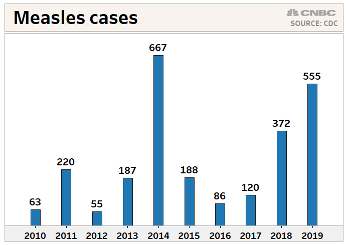 810c73da717c6 Measles cases continue to rise, bringing year's total to 555